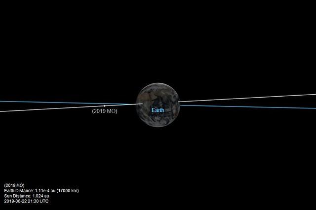 VCSE - A Föld, a 2019 MO pályája (fehér), és a Föld pályája (kék). Forrás: JPL, wikipedia