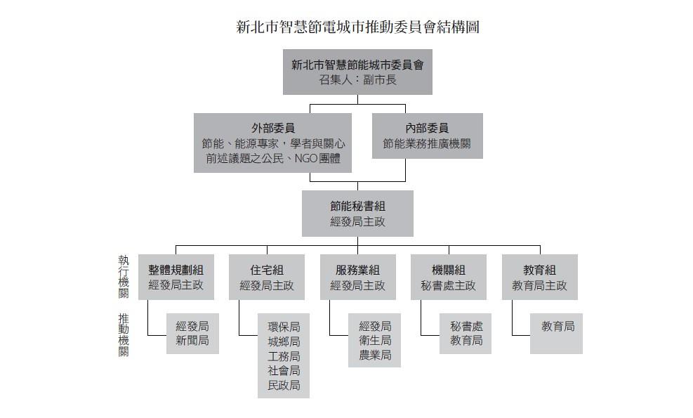 (資料來源:新北市政府;重製:陳喬琪)