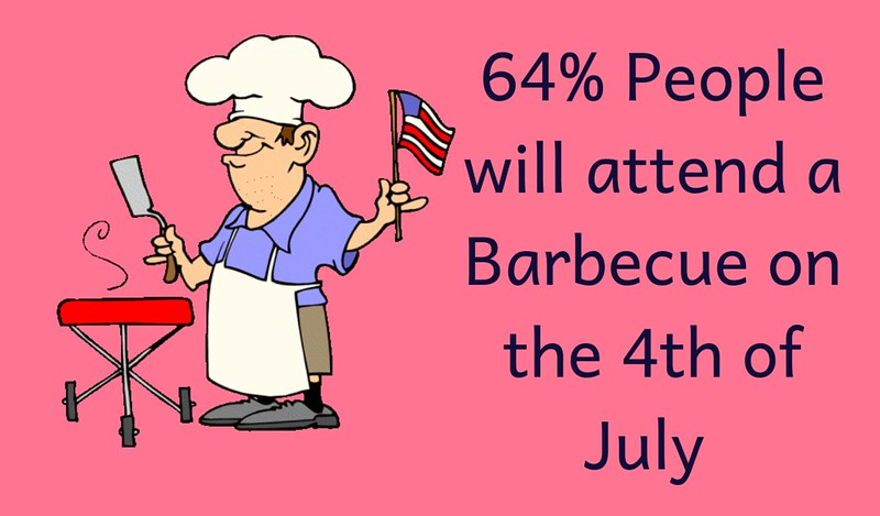 4th of July 2019 Facts and History
