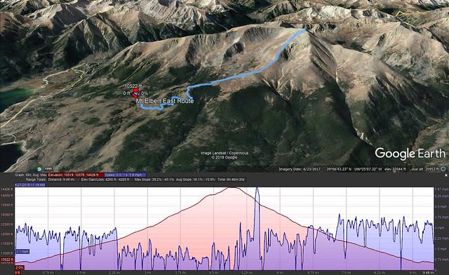 Mt Elbert Overview