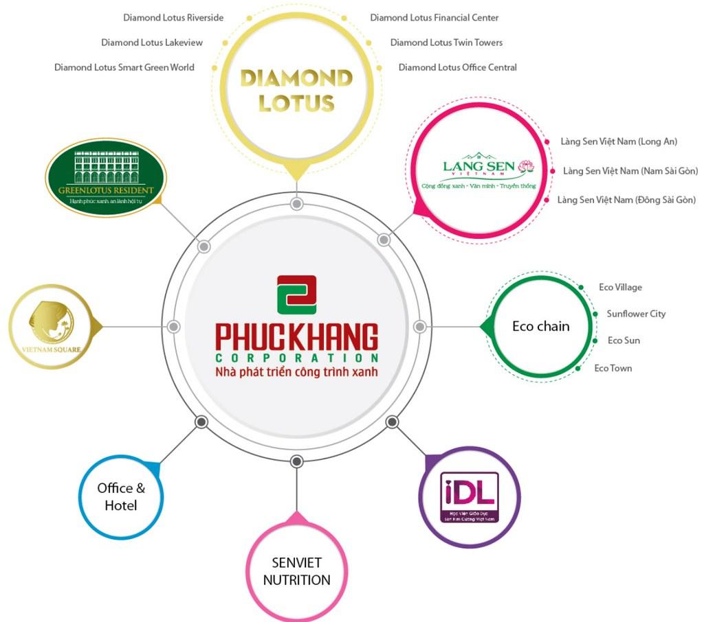 Phúc Khang Corporation