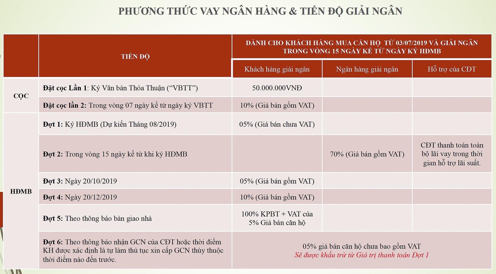 Phương thức thanh toán Vinhomes Q9 đợt mở bán 1 12