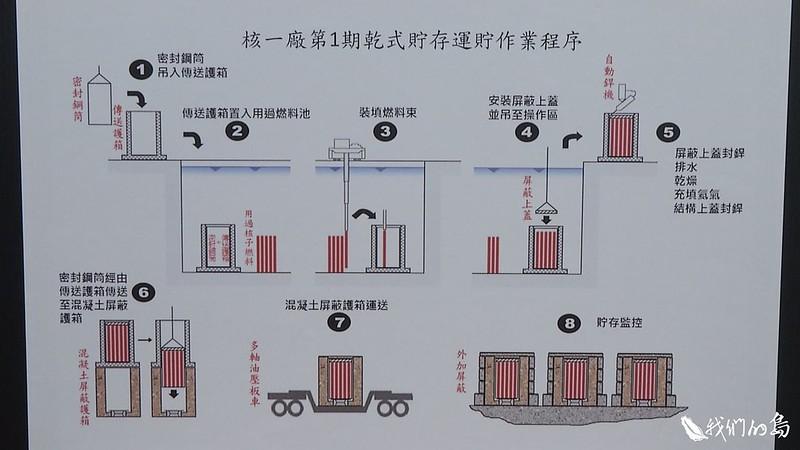 目前核一廠有6150束用過燃料棒,退出後,會放進密封鋼桶,再送到乾式貯存場存放。