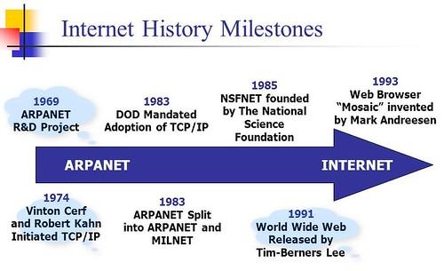 Arpanet: 50 años desde el origen de Internet