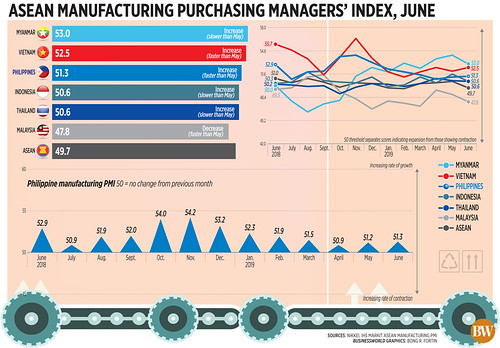 ASEAN manufacturing purchasing managers' index, June (2019