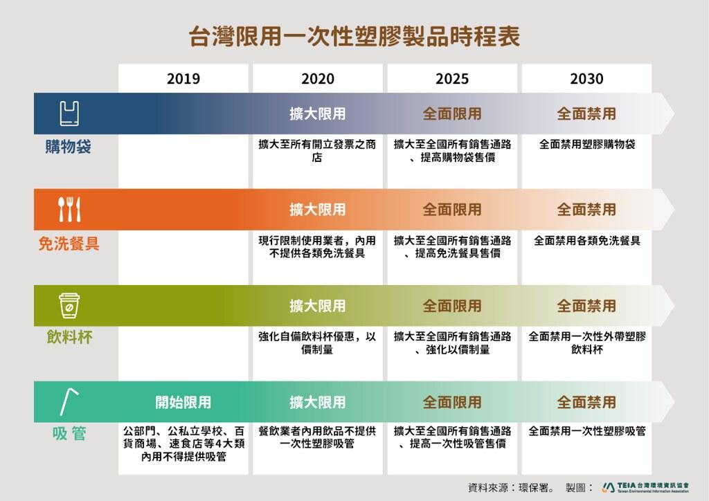 台灣禁塑時程