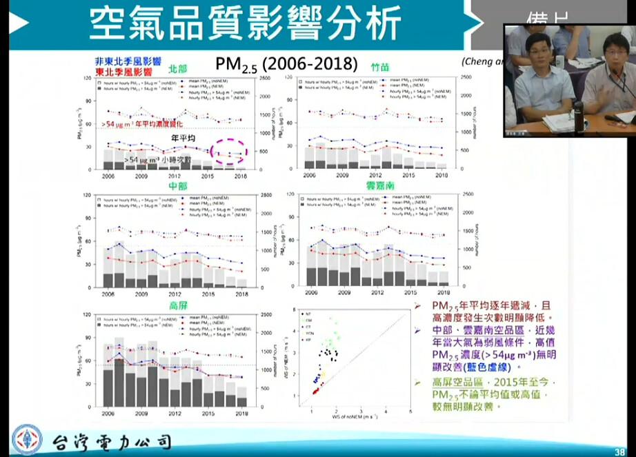 台電指出空品分析數據,認為大潭電廠七號機組影響有限。擷取自環評直播