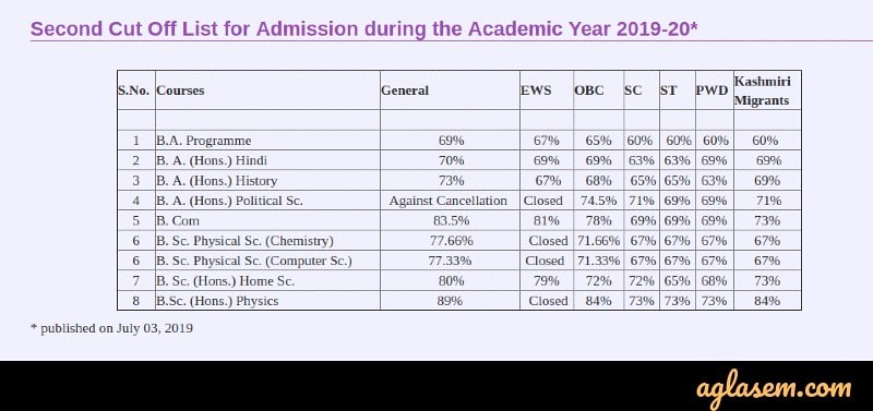 DU 2nd Cut Off List 2019 Released; 89% Required To Get Admission