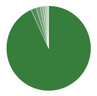 Screenshot_2019-07-03 'Антиголосування Якщо вибори б' Voting Results Crowdsignal com