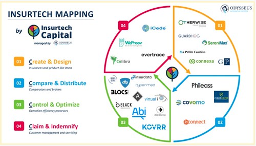 #Insurtech Map from @Insurtech_Cap