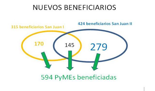 2019-07-03 PRENSA: Resultados San Juan II