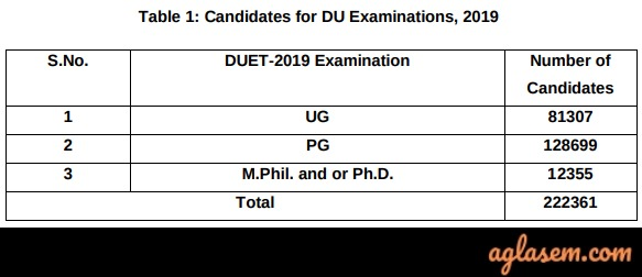 2.22L Candidates Appearing In DUET 2019 For DU Admission 2019