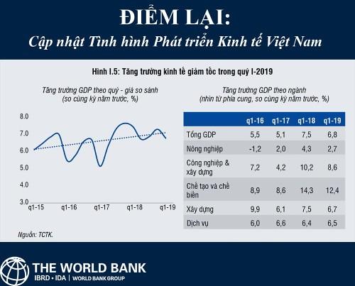 baocao_worldbank