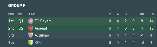 2033 ucl table