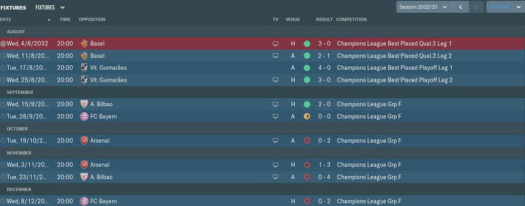 2033 ucl results