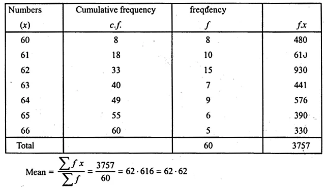 ML Aggarwal Class 10 Solutions for ICSE Maths Chapter 21 Measures of Central Tendency Ex 21.1 Q10.1