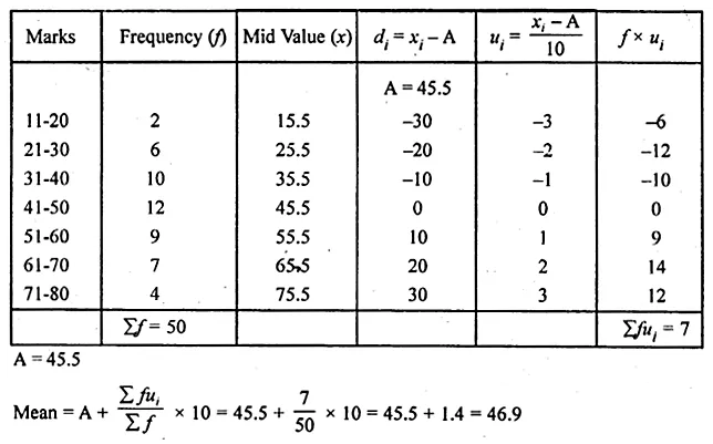 ML Aggarwal Class 10 Solutions for ICSE Maths Chapter 21 Measures of Central Tendency Ex 21.1 Q20.1