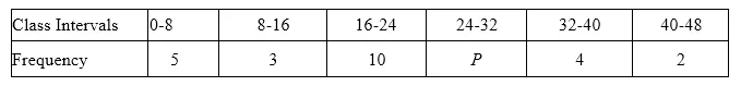 ML Aggarwal Class 10 Solutions for ICSE Maths Chapter 21 Measures of Central Tendency Ex 21.1 Q22