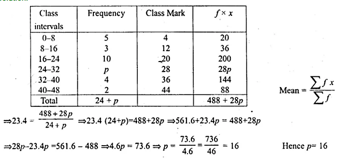 ML Aggarwal Class 10 Solutions for ICSE Maths Chapter 21 Measures of Central Tendency Ex 21.1 Q22.1