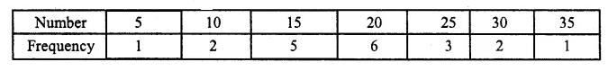 ML Aggarwal Class 10 Solutions for ICSE Maths Chapter 21 Measures of Central Tendency Ex 21.1 Q6