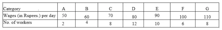 ML Aggarwal Class 10 Solutions for ICSE Maths Chapter 21 Measures of Central Tendency Ex 21.1 Q11