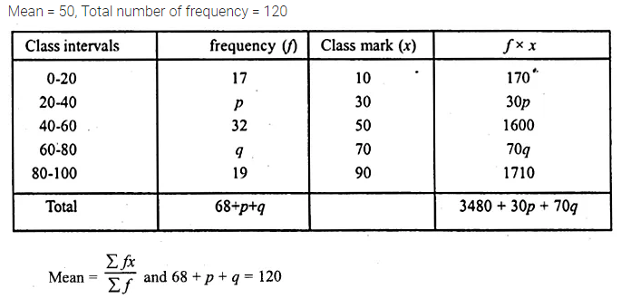 ML Aggarwal Class 10 Solutions for ICSE Maths Chapter 21 Measures of Central Tendency Ex 21.1 Q24.1