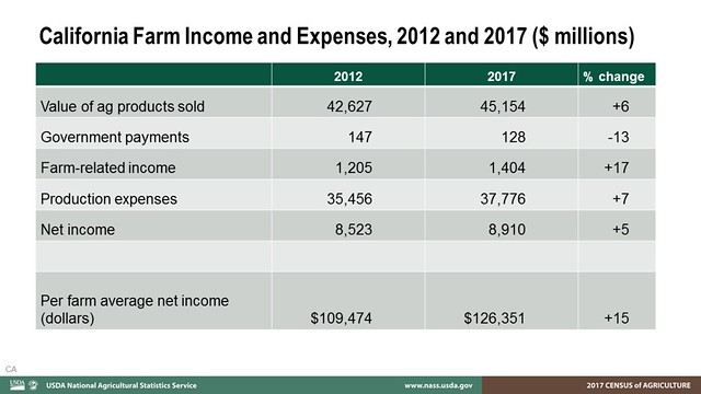 California Farm Income and Expenses, 2012 and 2017 chart