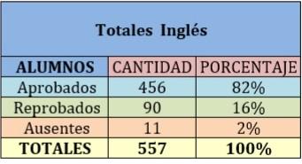 Gráfico 7