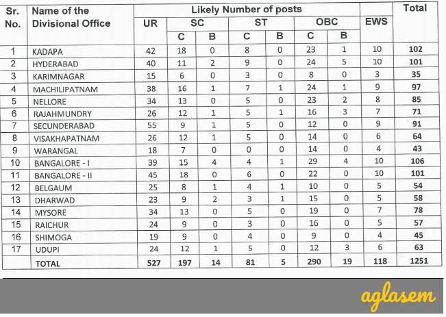 Result of LIC ADO 2019