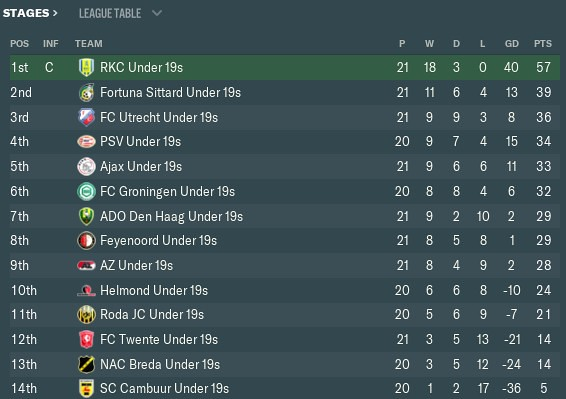 2033 u19 league table