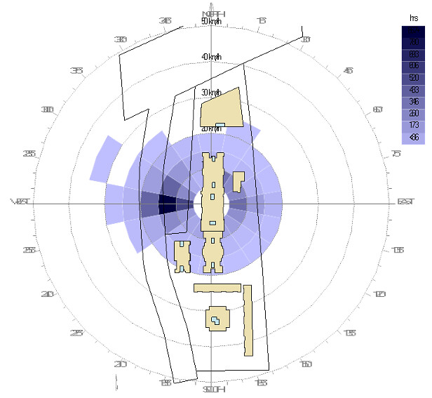 VKe_Wind rose diagram