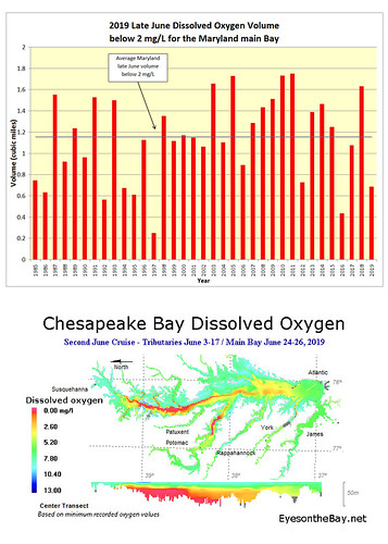 Map and graph of hypoxia monitoring in late June 2019