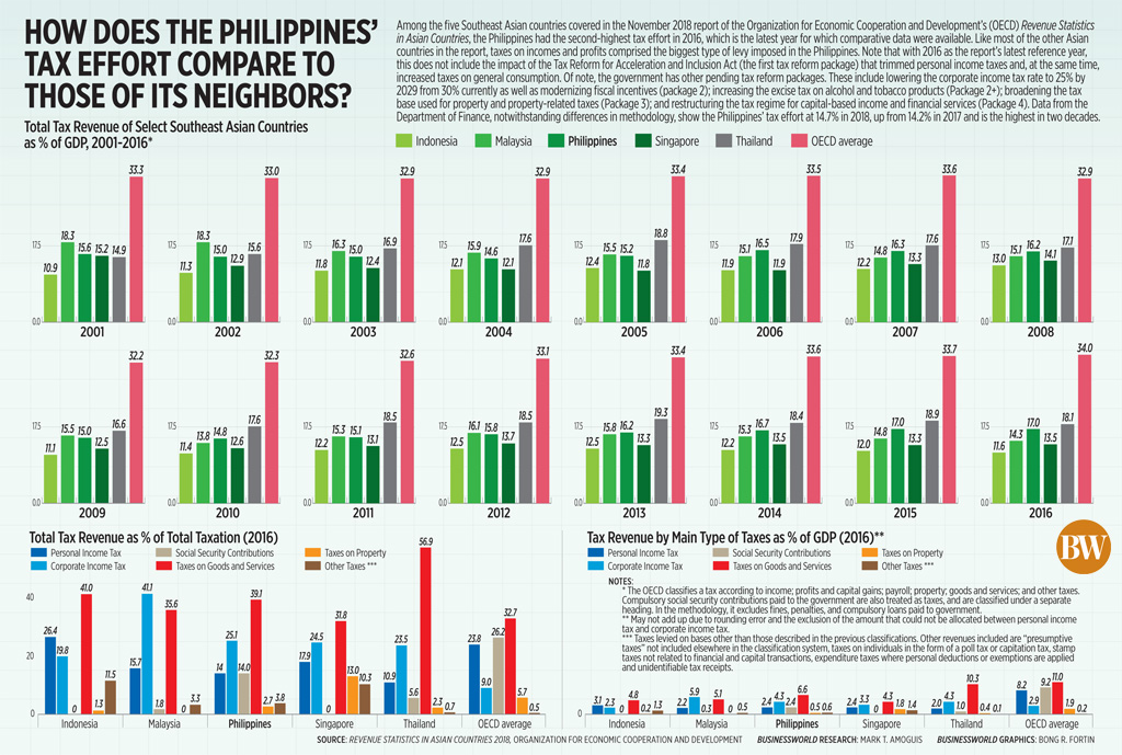 How does the Philippines' tax effort compare to those of its neighbors?