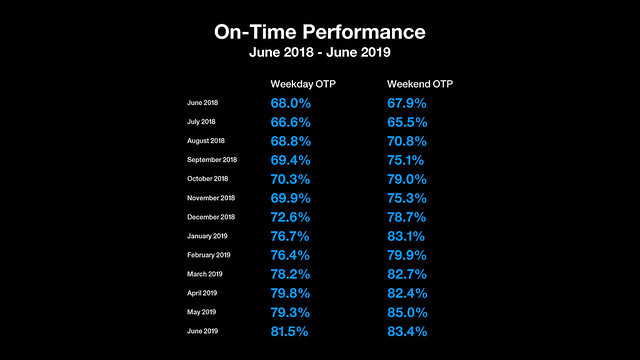 June 2019 Subway Service Performance