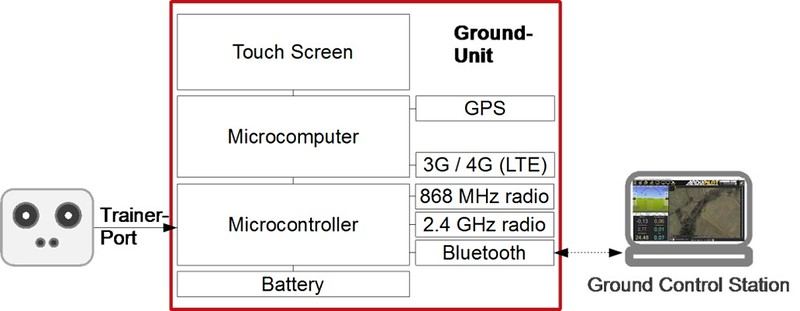 HyraCom Ground Unit schematic