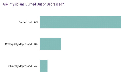 Physician Burnout - Medscape