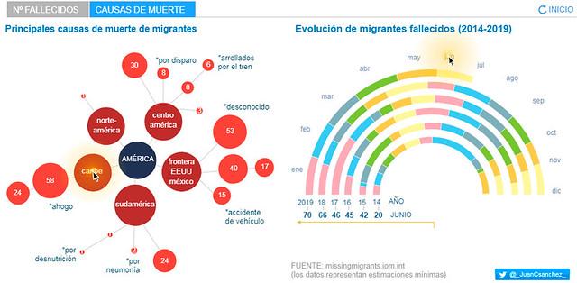 Número de fallecidos de la migración en América
