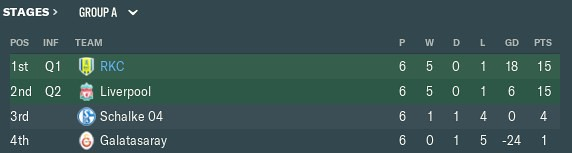 2034 ucl table