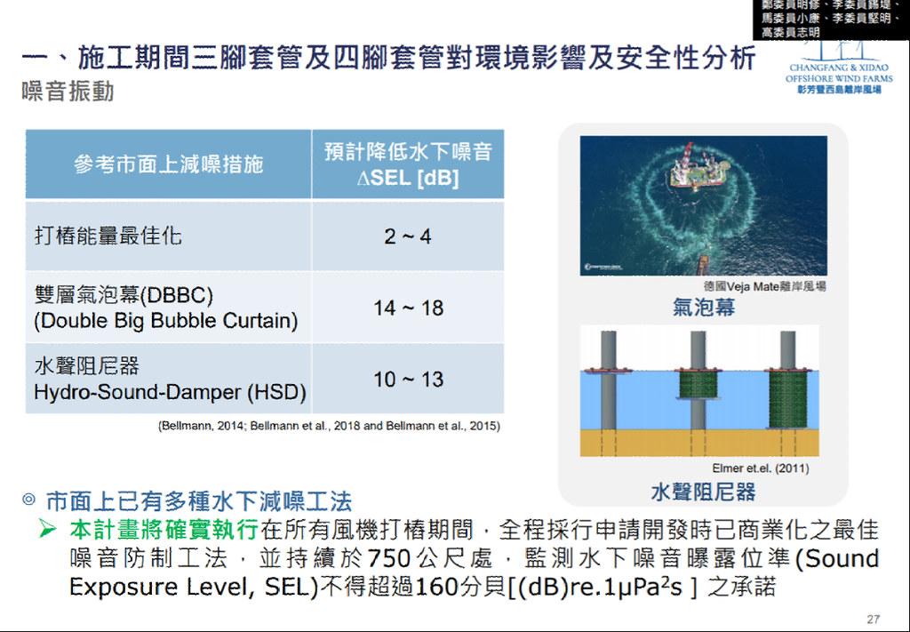 開發單位表示,距離打樁750公尺距離最大160分貝,減噪工法僅能減少最大18分貝。