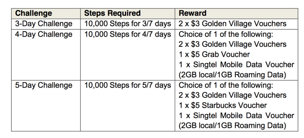 Earn up to 3GB of FREE data monthly by just clocking steps with new Singtel StepUp wellness platform - Alvinology