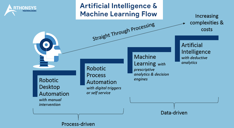 AI and Machine Learning Flow