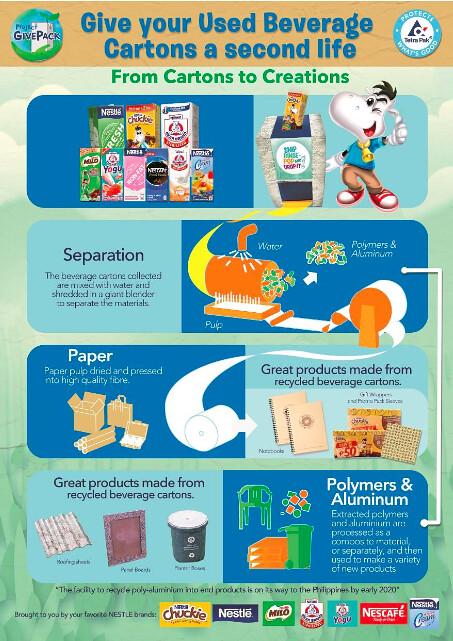 Upcycle your Used Beverage Cartons