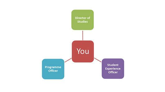 A diagram with the word 'you' in the middle. There are three branches coming off: 'Director of Studies', 'Programme Officer' and 'Student Experience Officer'