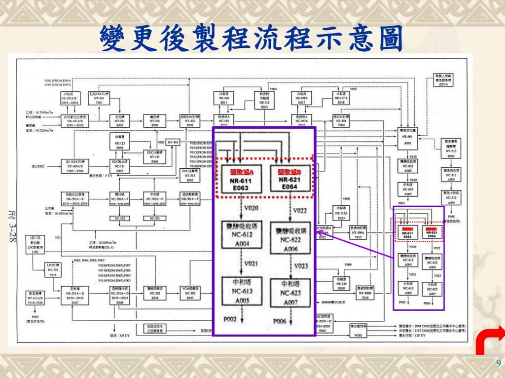 變更後台塑六輕VCM廠製程流程圖。擷取環評書件