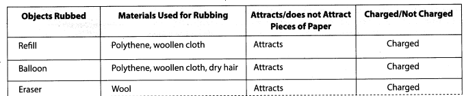 Some Natural Phenomena Class 8 Science NCERT Textbook Questions A2