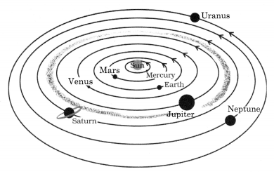 Stars and The Solar System Class 8 Science NCERT Textbook Questions Q16