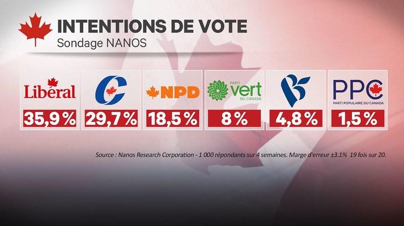 Canada sondage 17 07 19