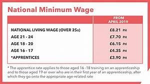 最低工資6