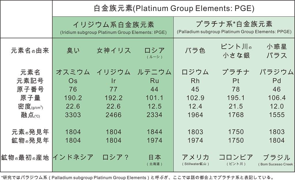 白金族元素の一覧