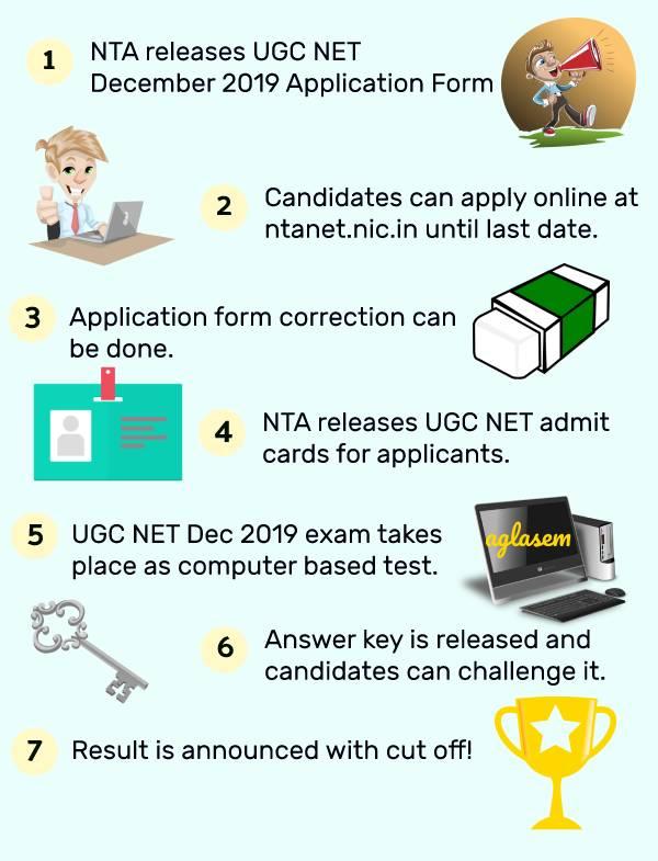 UGC NET December 2019